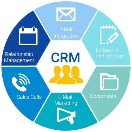 CRM (Customer Relationship Manager